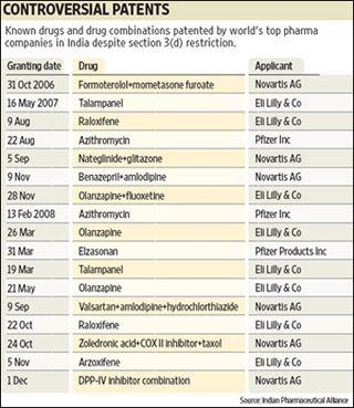 India patents table